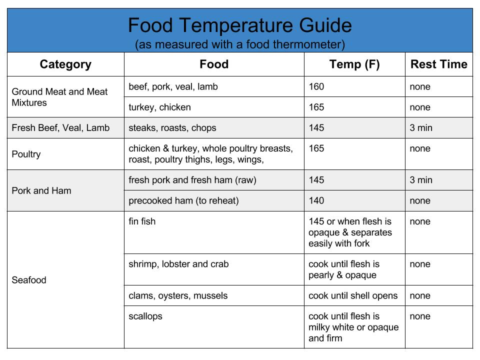 Food Temperature Guide