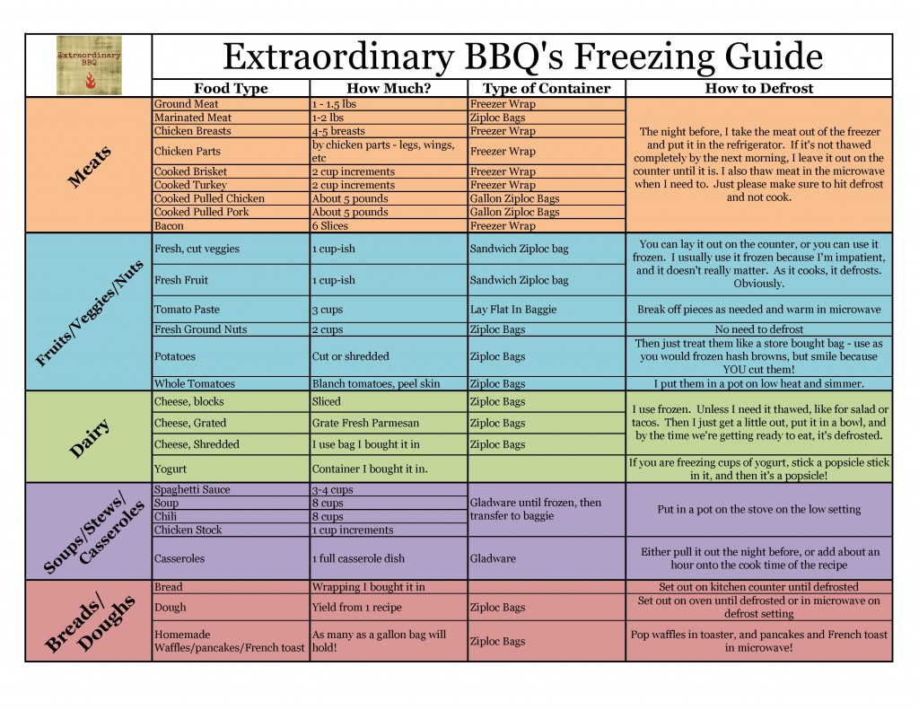 Chart for typesof foods I freeze